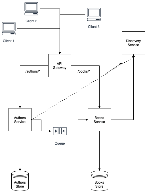 This image has an empty alt attribute; its file name is microservice-architecture-3.png